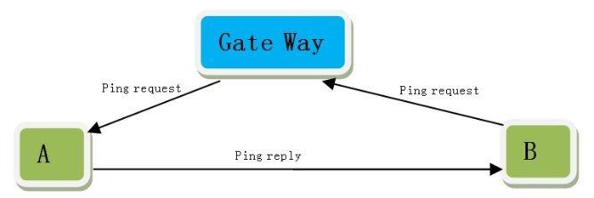 网络基础:路由表、默认网关和掩码 - 第3张  | 数据D站