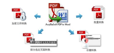 最强的PDF to Word工具简体中文版AnyBizSoft - 第1张  | 大博辞