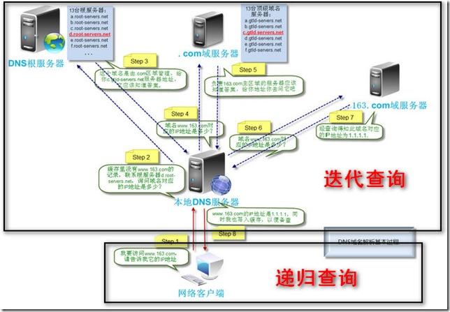 DNS原理、架构和配置详解 - 第3张  | 大博辞