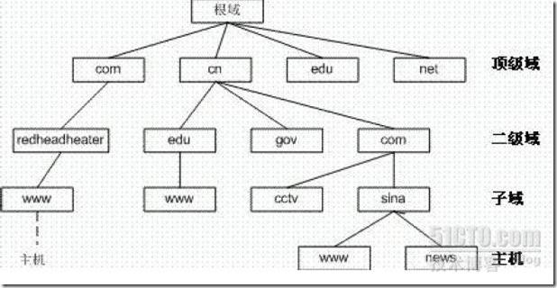 DNS原理、架构和配置详解 - 第2张  | 大博辞