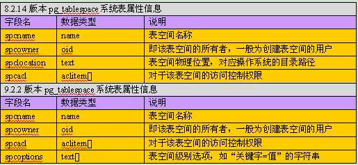 使用Navicat获取某表的表结构设计信息时,报错:ERROR: column - 第4张  | 大博辞