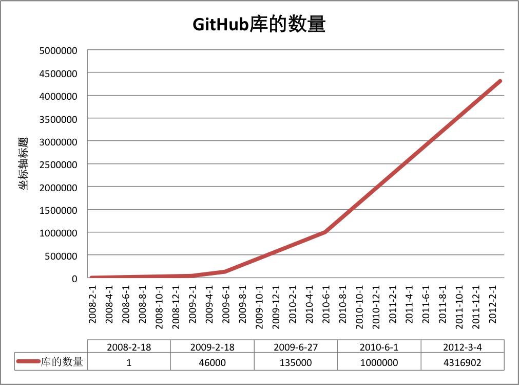 Github 简明教程