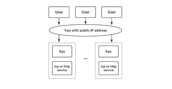 frp 高性能反代程序,轻松实现多平台内网穿透,网站穿透实例记录