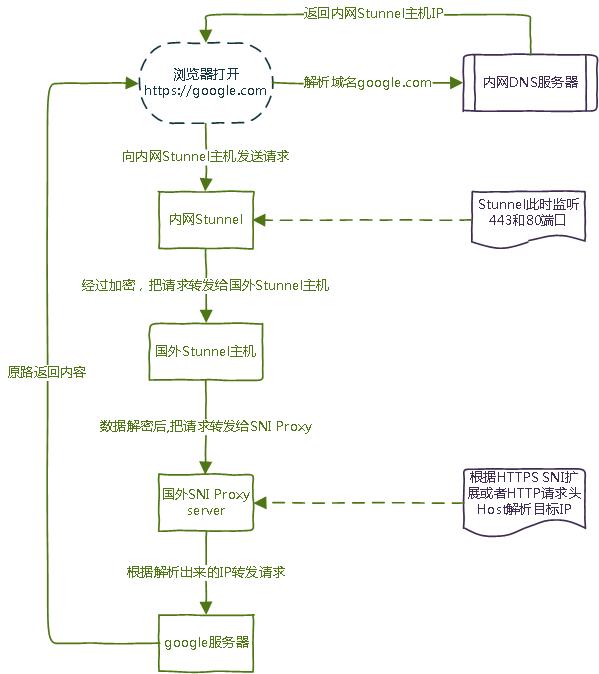 HTTP/HTTPS自动加密反向代理方案
