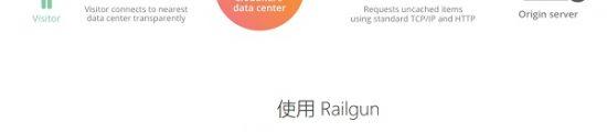 Cloudflare Railgun动态CDN加速免费开启